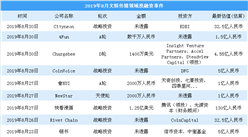 2019年8月文娱传媒投融资情况分析:知乎获得投融资4.34亿美元(附完整名单)