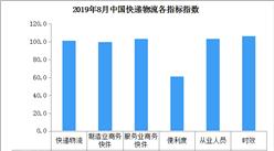 2019年8月中国快递物流指数101.9%(附全国物流开发区一览)