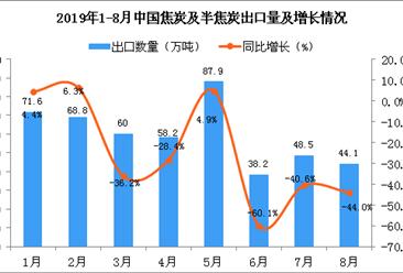 2019年8月中国焦炭及半焦炭出口量同比下降44%