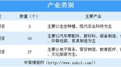 2019年1-8?#30053;?#21335;省嵩明县招商引?#26159;?#35848;项目共60个 二产项目数量最多(表)