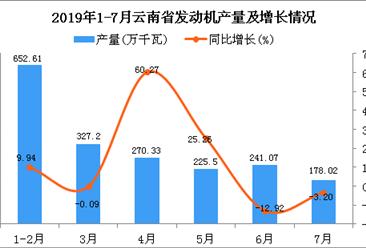2019年1-7月云南省发动机产量及增长情况分析