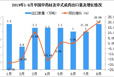 2019年8月中国中药材及中式成药出口量为1.2万吨 同比增长20%