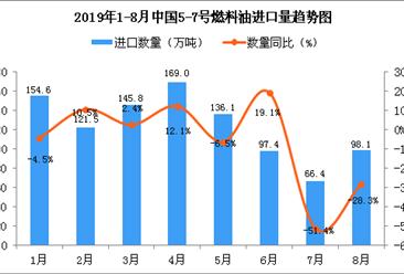 2019年8月中国5-7号燃料油进口量同比下降28.3%