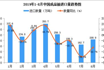 2019年8月中国成品油进口量为208.9万吨 同比下降22.7%