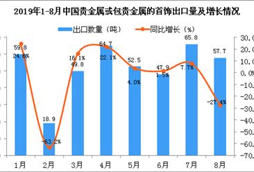 2019年8月中国贵金属或包贵金属的首饰出口量同比下降27.4%
