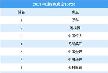 2019中国绿色房企排行榜top20:万科第一 碧桂园第二(图)
