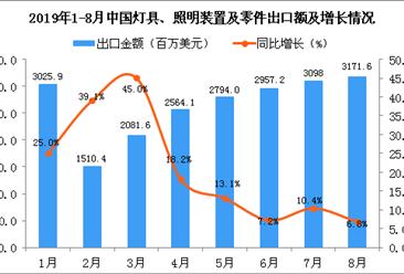 2019年1-8月中国灯具、照明装置及零件出口金额增长情况分析