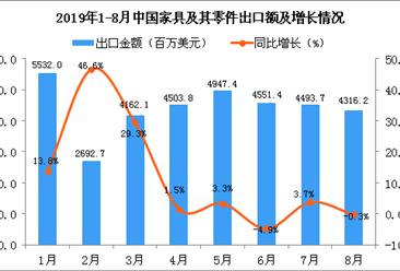 2019年8月中国家具及其零件出口金额同比下降0.3%