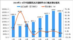 2019年8月中國服裝及衣著附件出口金額同比下降6.4%