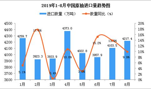 2019年8月中国原油进口量为4217.4万吨 同比增长9.9%