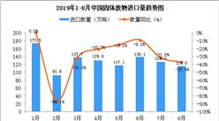 2019年8月中国固体废物进口量为115万吨 同比下降37.4%