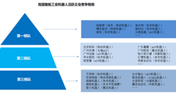 2019年中國工業機器人市場競爭格局及規模預測(圖)