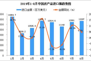 2019年8月中国农产品进口金额为13297百万美元 同比增长4.7%
