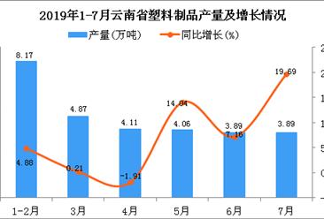 2019年1-7月云南省塑料制品产量同比增长10.52%
