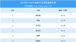 2019年1-8月中国轿车销量排行榜(TOP15)