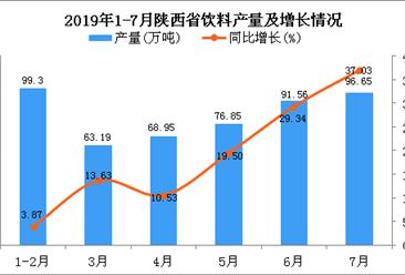 2019年1-7月陕西省饮料产量为502.06万吨 同比增长19.76%