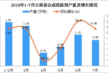 2019年1-7月云南省合成洗涤剂产量同比下降4.02%