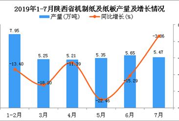 2019年1-7月陕西省机制纸及纸板产量为34.98万吨 同比下降14.05%
