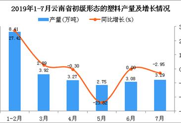 2019年1-7月云南省初级形态的塑料产量为24.84万吨 同比增长4.5%