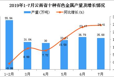 2019年1-7月云南省十种有色金属产量为225.66万吨 同比增长12.76%