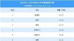 2019年1-8月中国SUV车型销量排行榜