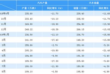2019年8月中国汽车市场产销量情况分析:销量降幅扩大(附图表)
