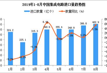 2019年8月中国集成电路进口量为402.9亿个 同比增长5.5%