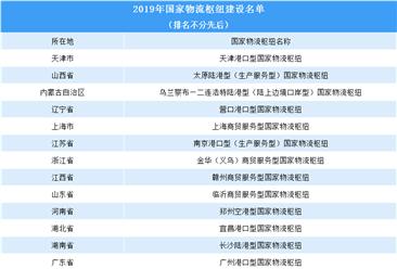 全国23个国家物流枢纽开业运营 进驻企业开工率达70%(附物流枢纽/物流开发区名单)