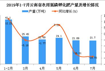 2019年1-7月云南省农用氮磷钾化肥产量及增长情况分析