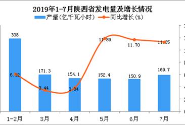 2019年1-7月陕西省发电量为1156.4亿千瓦小时 同比增长9.49%