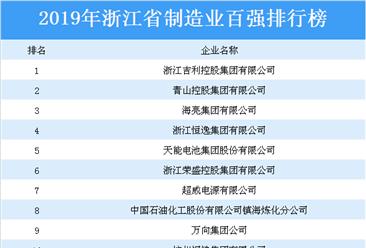 2019年浙江省制造业百强企业排行榜