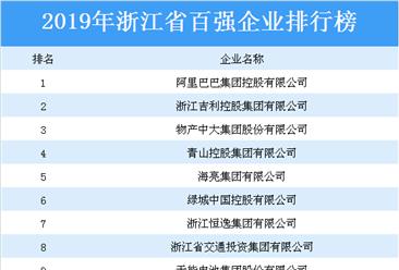 2019年浙江省綜合百強企業排行榜