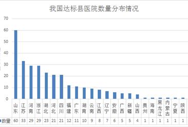 全国300家达到县级医院综合服务能力县医院名单出炉:山东60家医院上榜(附名单)