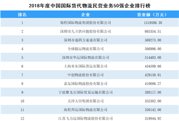 2018年度中国国际货代物流民营业务企业50强排行榜