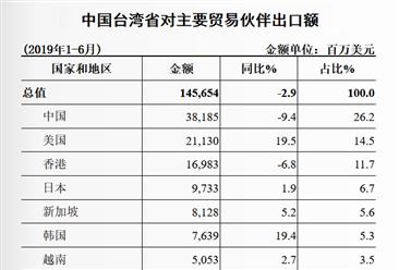 2019上半年台湾与中国大陆双边贸易概况:进出口额同比下降4.5%(表)