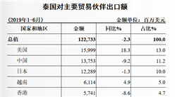 2019上半年中國與泰國雙邊貿易概況:貨物進出口額同比下降4.1%(表)