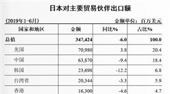 2019上半年中國與日本雙邊貿易概況:貿易逆差下降244.0%(表)