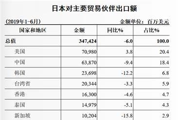 2019上半年中国与日本双边贸易概况:贸易逆差186.7亿美元(表)