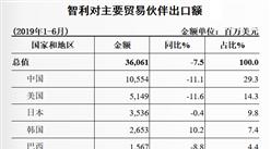 2019上半年中國與智利雙邊貿易概況:進出口額同比下降6.6%(表)