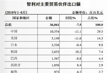 2019上半年中国与智利双边贸易概况:进出口额同比下降6.6%(表)