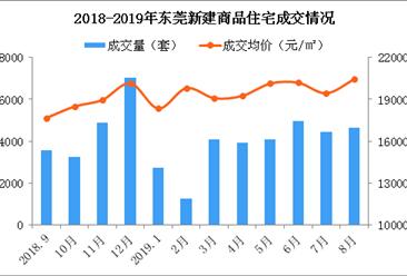 2019年8月东莞各镇街新房成交量及房价排行榜:沙田高埗新房热销(附榜单)