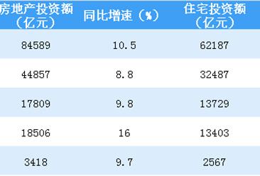 2019年1-8月全国房地产开发投资同比增长10.5%(附图表)