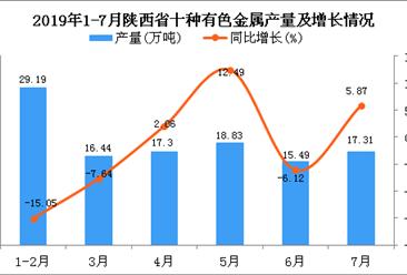 2019年1-7月陕西省十种有色金属产量为115.56万吨 同比下降2.65%