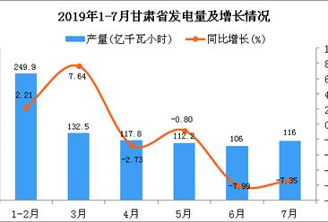 2019年1-7月甘肃省发电量同比下降0.83%