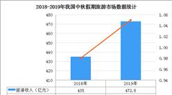 2019年中秋假期全国1.05亿人次出游  实现旅游收入472.8亿(图)