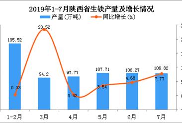 2019年1-7月陕西省生铁产量及增长情况分析