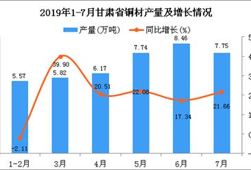 2019年1-7月甘肃省铜材产量及增长情况分析