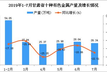 2019年1-7月甘肃省十种有色金属产量为187.73万吨 同比下降19.43%
