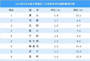 8月二手房房价涨跌排行榜:唐山领涨全国 武汉止跌上涨(附榜单)