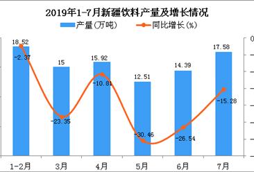 2019年1-7月新疆饮料产量同比下降13.58%